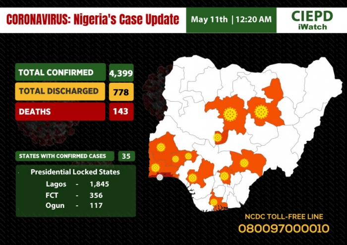 Total COVID-19 Cases In Nigeria As At 12:20 AM, 11th May, 2020