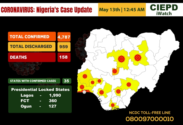 Total COVID-19 Cases In Nigeria As At 12:45 AM, 13th May, 2020